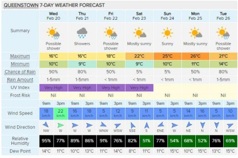 Queenstown 7-day